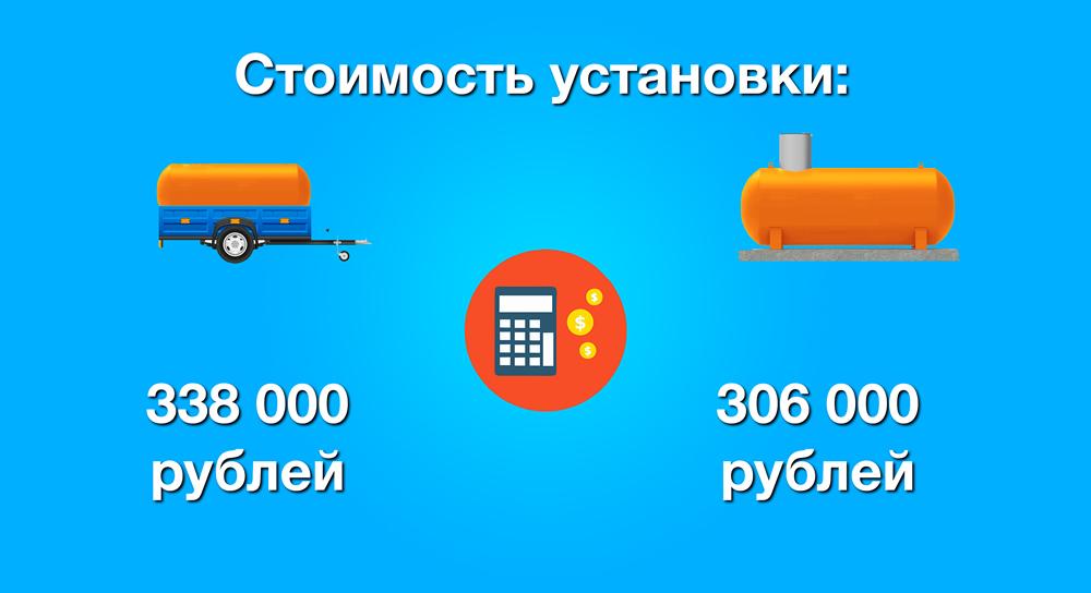 Цена установки мобильного газгольдера для дома 100 кв. м